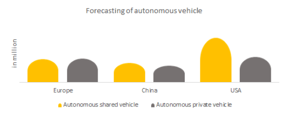 Autonomous vehicle in a shared and private vehicle.