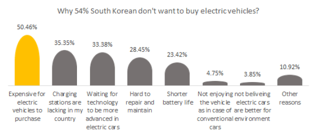 Why 54% South Korean don't want to buy electric vehicles?