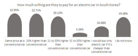 How much willing are they to pay for an electric car in South Korea?