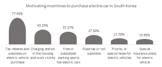 Motivating incentives to purchase electric car in South Korea.