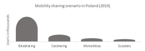 Mobility sharing scenario in Poland (2019)