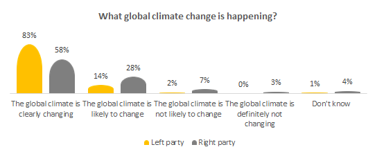 What global climate change is happening?