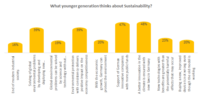 What younger generation thinks about Sustainability?