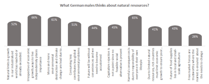 What German males think about natural resources?