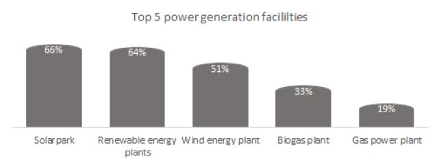 Top 5 power generation facilities