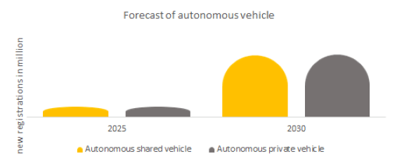 Forecast of Autonomous vehicle