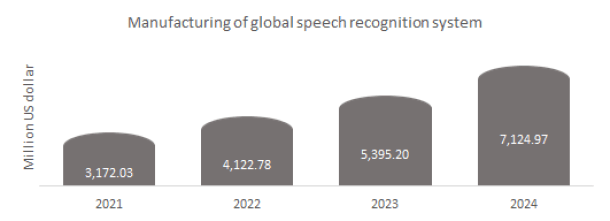 Manufacturing of global speech recognition system