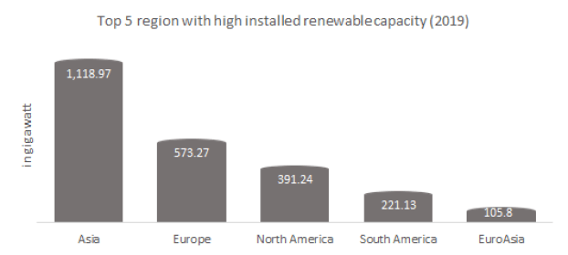 The top 5 region with high installed renewable capacity.