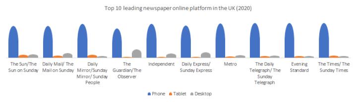 Top 10 leading newspaper online platform in the United Kingdom.