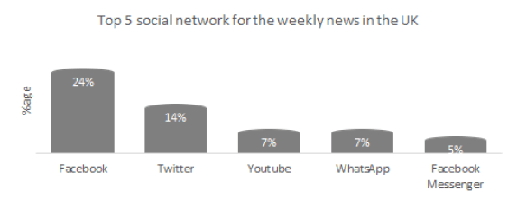 Top 5 social networks for the weekly news in the UK.