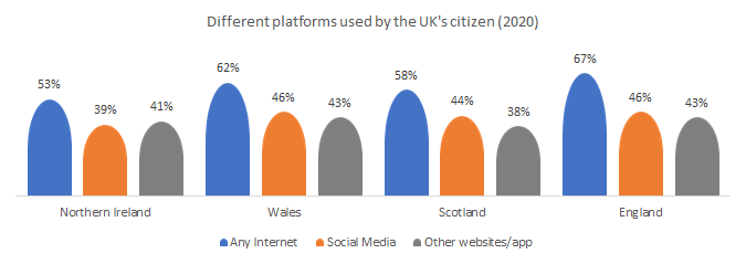 Different platforms from technology used by the UK's citizen.