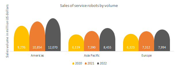 Industrial robots- Sales of service robots by volume