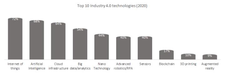 Top 10 Industry 4.0 technologies.