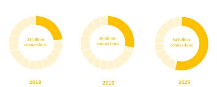 Number of connections in North America till 2025 as per the GSMA intelligence