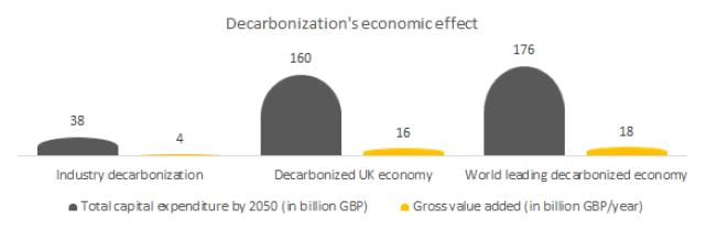 Decarbonization affecting UK economy