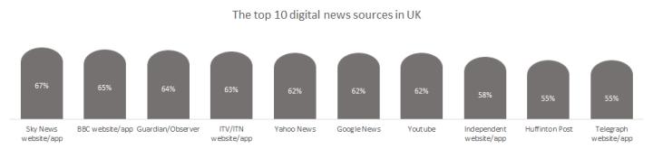 Top 10 digital marketing news apps United Kingdom