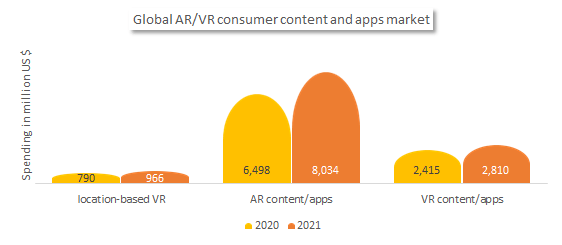Global Augmented reality/Virtual reality consumer content and apps market