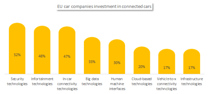 EU car companies investment in connected cars