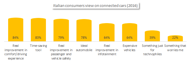 Italian consumers view on connected cars