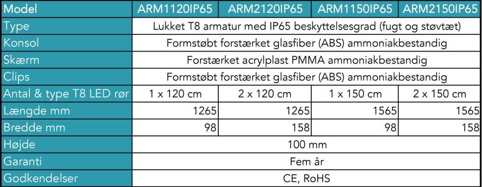 Armaturer til LED rør - LEDpartner