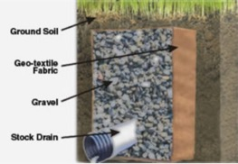 Shallow French Drain installation dallas Fort Worth