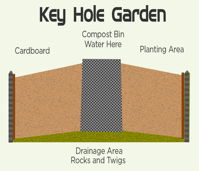 The opportunity to manage moisture and soil enrichment with Keyhole gardening.
