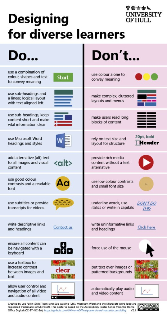 This poster outlines some best practice guidelines for learning design