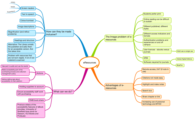 Mindmap of session