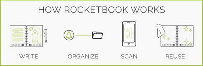 Rocketbook allows you to write and organise your work before scanning it into the app and then wiping the book clean for reuse.