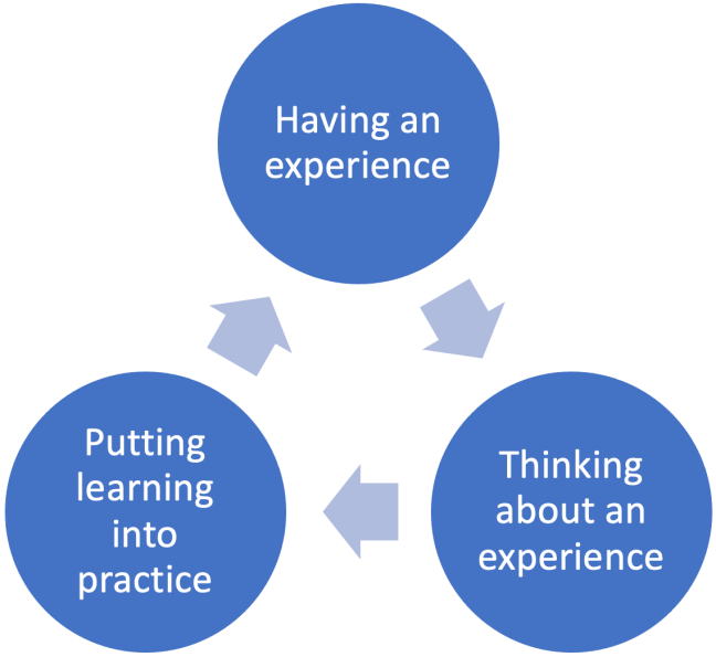 Three stages of reflection for reflective practice: 1 - have an experience 2 - think about an experience 3 - put learning into practice
