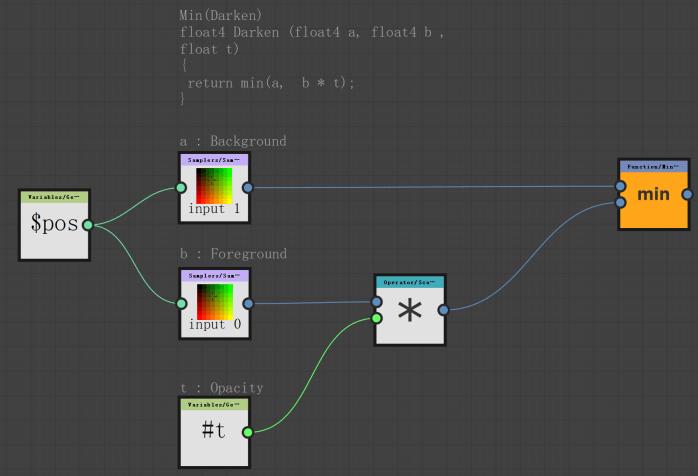 "(float4 a,  Variables/ Ge•••  $pos  Min (Darken)  float4 Darken  float t)  return min (a,  a : Background  S a—plers/Sa•  input I  b : Foreground  S a—pl e r s/ S an "" •  input 0  Opacity  Variables/ Ge  float4 b  Function/lin•••  min  O era tor Sca•••"