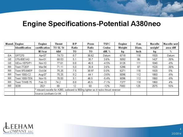A380neo Engine Specs