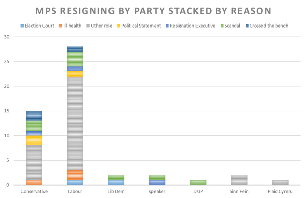 mps-resigning-by-party