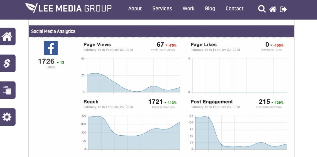 You can take this a step further and put together real-time reports for social media channels as well.