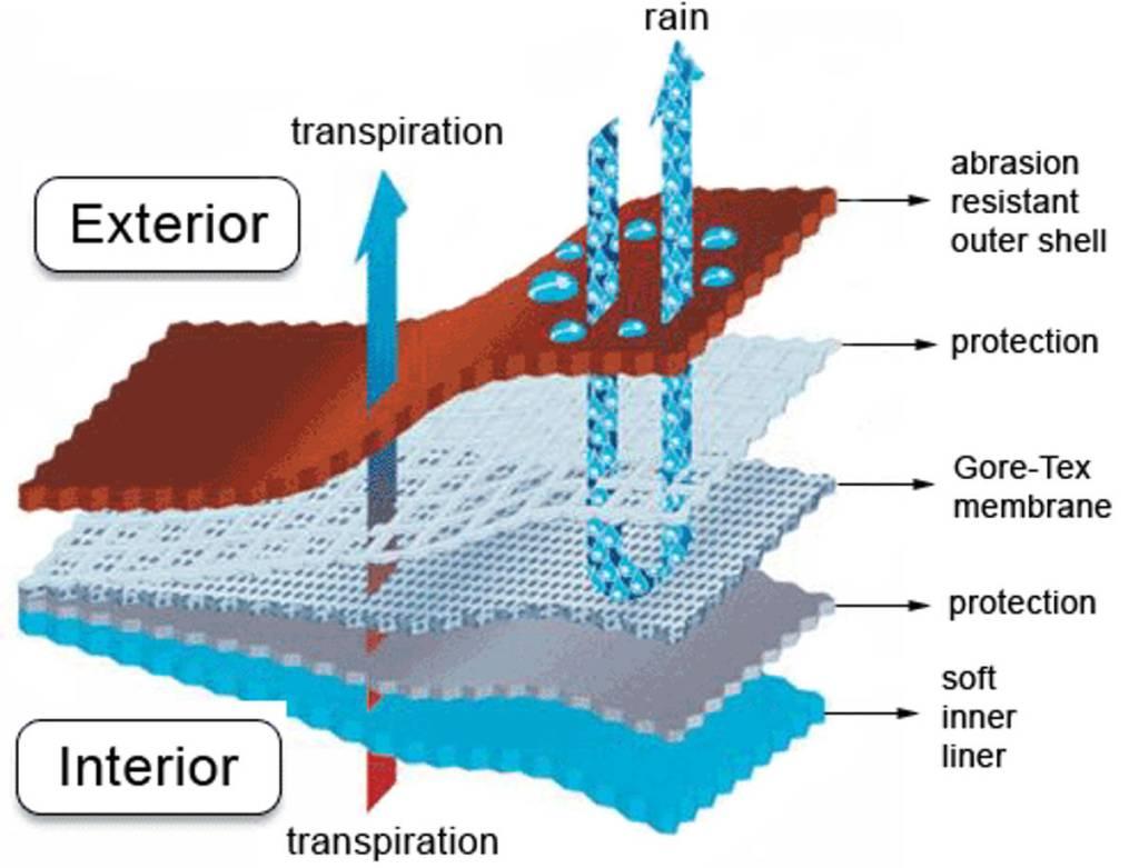 Goretex® technologie