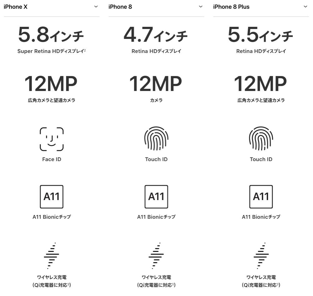 iPhone8の主な仕様