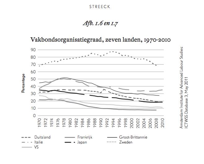 Vakbondsorganisatiegraad, zeven landen, 1970-2010