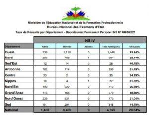 Haïti-Baccalauréat des récalés : Le Ministère de l'éducation nationale publie les résultats