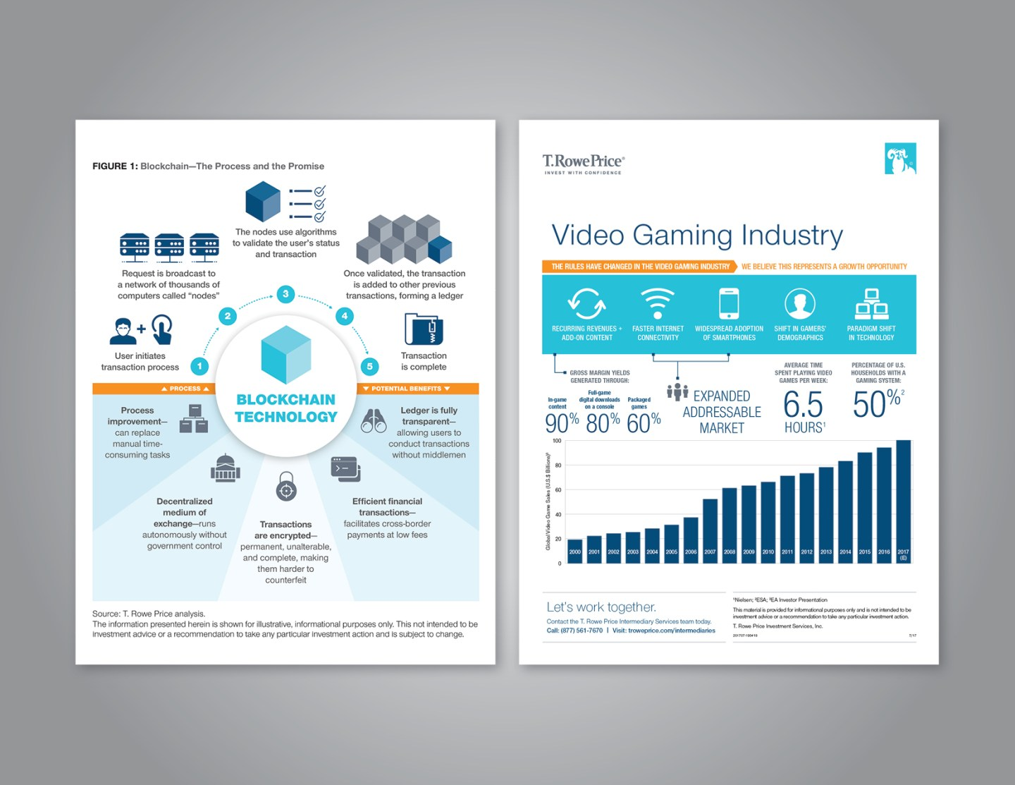 T. Rowe Price infographics