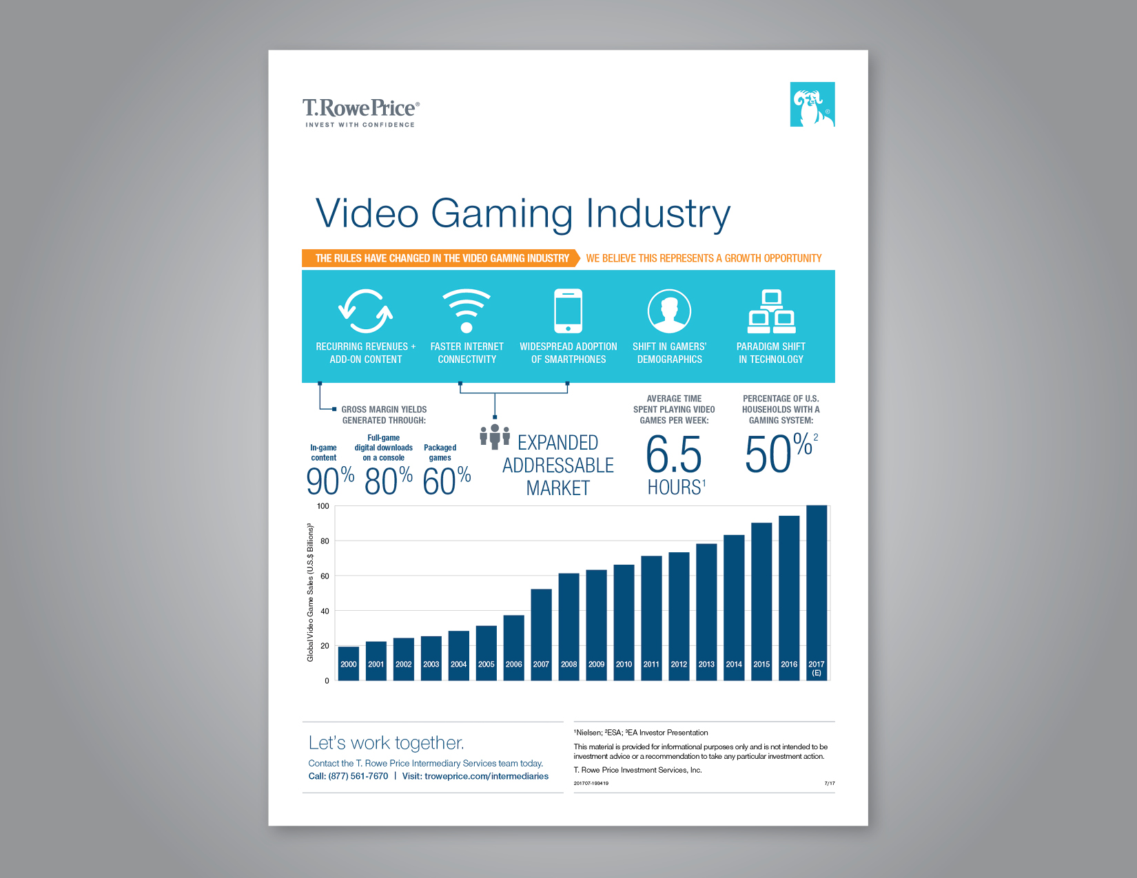 Video gaming industry infographic