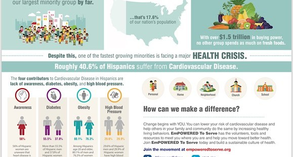 Hispanic Health Risks  Infographic