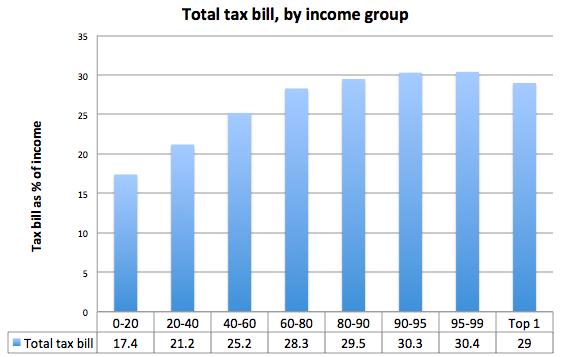 total-tax-bill-income