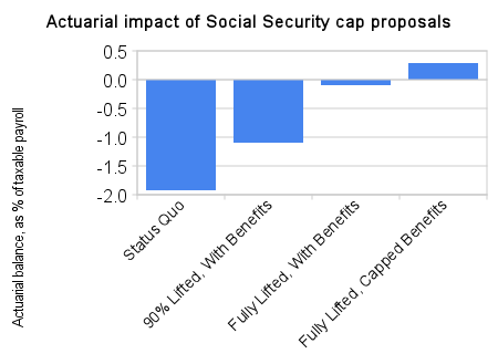 actuarial impact of social security cap proposals - The Washington Post
