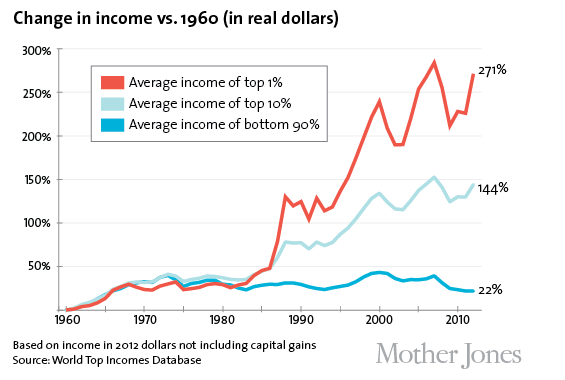 Change income since 1960 mother jones