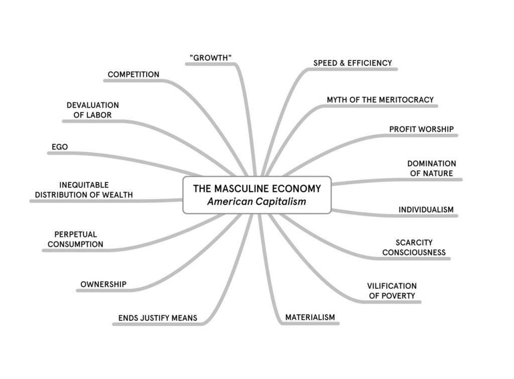 Masculine Economy