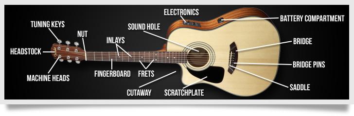 Engineering Guitars