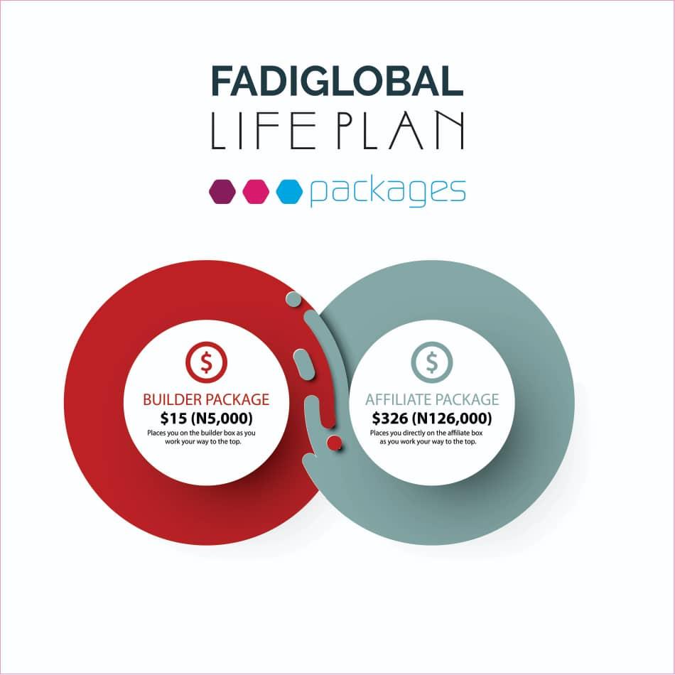 Fadiglobal Review
