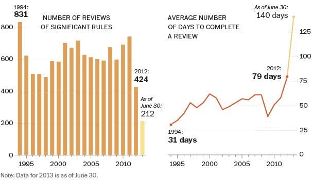 Washington Post Obama Regulatory Delay 2012