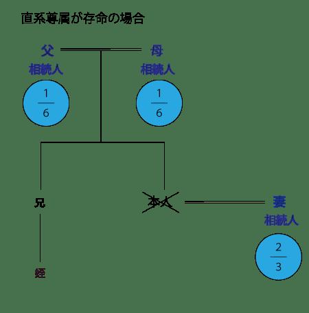 相続関係説明図/直系尊属が存命