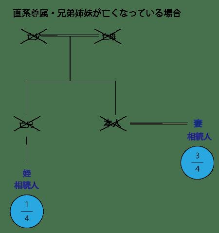 相続関係説明図/直系尊属兄弟姉妹死亡